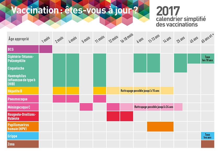 rappel des vaccins pour adulte